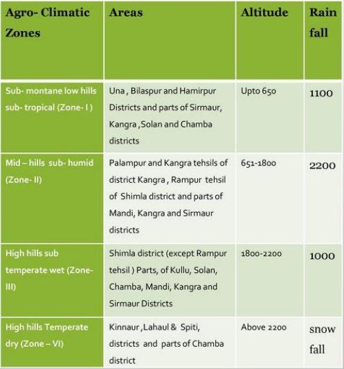 AGRO-CLIMATIC ZONES OF HIMACHAL PRADESH
